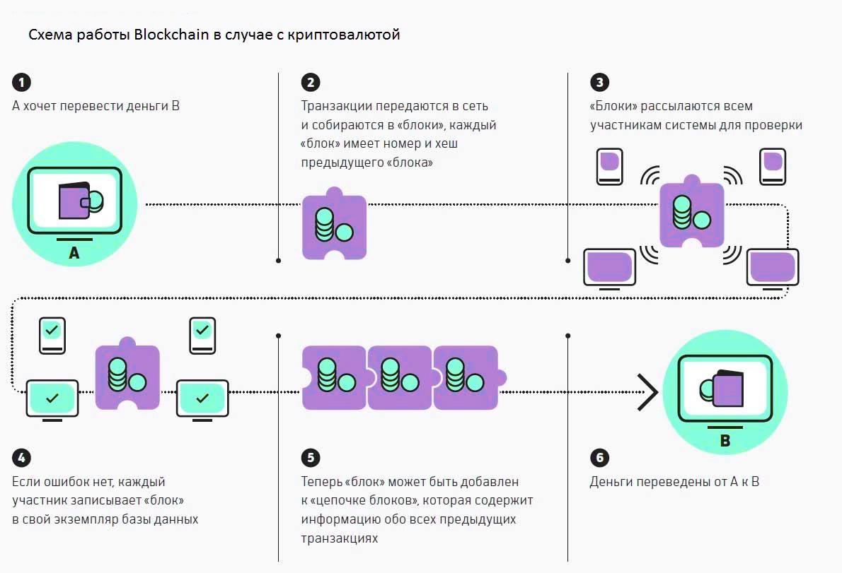 Как работает блокчейн на примере криптовалюты
